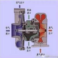 NCK滚珠涡轮增压器乐虎国际国际已然成为性能车型的主流装备