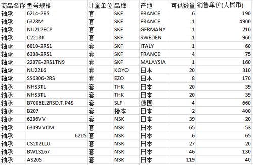 SKF、NSK等品牌进口u赢电竞lol特价销售(点击查看详情)