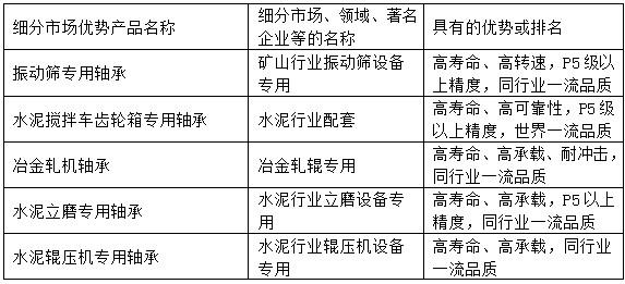 瓦房店金峰bwinapp最新版制造有限公司细分市场优势产品(表格)