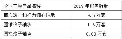 瓦房店金峰bwinapp最新版制造有限公司优势主导产品(表格)