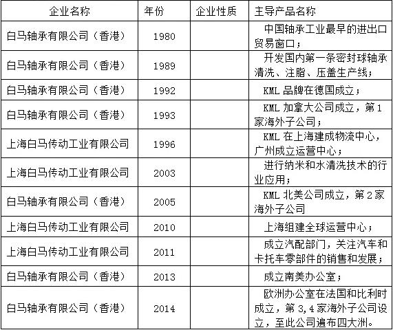 上海白马传动工业有限公司发展历程(含子公司)
