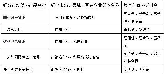 无锡沃尔德bwinapp最新版有限公司细分市场优势产品(表格)