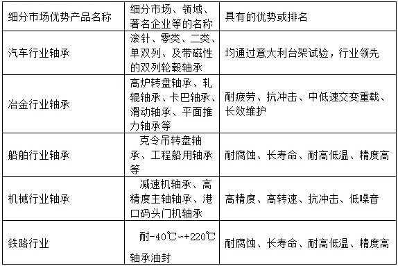 江苏省机电产品轴承有限公司细分市场优势产品(表)