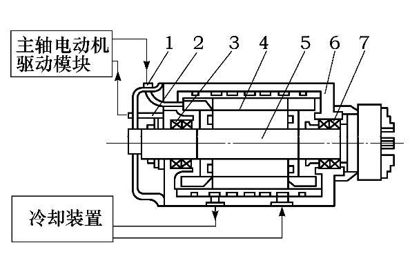 数控机床高速电主轴结构分析及应用