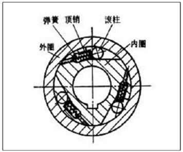 超越离合器原理与谐波齿轮传动图片