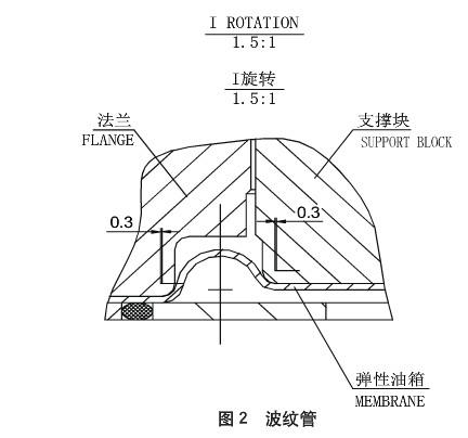浅谈大型灯泡贯流水轮发电机组液压推力轴承(弹性油箱