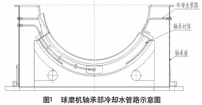 球磨机主轴承冷却水管路结构改造
