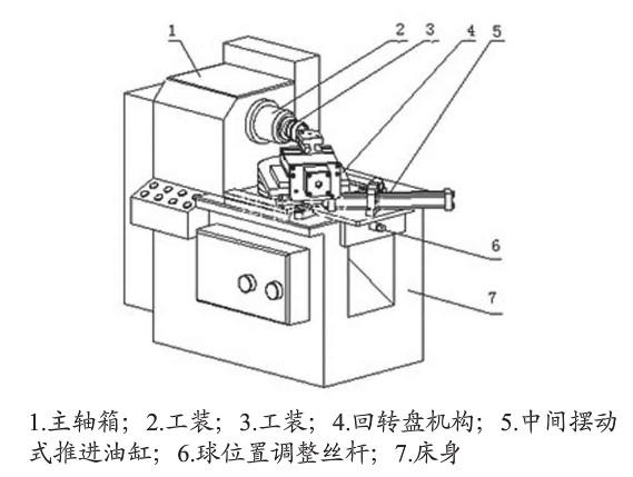 车外球面专机基本原理是:按图1车外球面专用机床主要结构介绍一下工作循环(图1设备简图专机处在起始位置),首先点动启动按钮,回转盘机构(4)上让刀拖板在液压油的推动下快进,碰到死撞开关后,中间摆动式推进油缸(5)开始工进,推动回转盘机构(4)绕着工件(3)的球心旋转,让刀拖板刀架上外圆车刀随着旋转,实现切削,切削工件形成球面,回转盘机构(4)到达终点后,碰到行程开关的触点,回转盘机构(4)上让刀拖板在液压油的推动下快退(实现让刀),让刀到起始点后,碰到让刀拖板上行程开关上的触点,中间摆动式推进油缸(5)