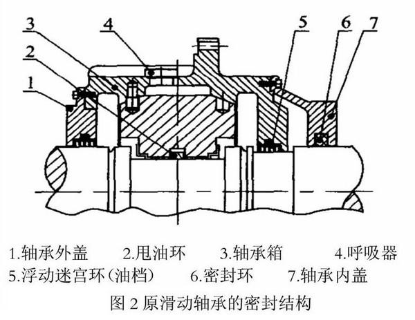 而轴承内盖7上的密封环在电动机运行一段时间后也会产生间隙,最终油在