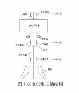 在对发电机转子进行稳定性分析的过程中,通常可采用有限元分析法将其