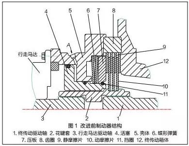 静液压传动动作迟缓的原因及改进措施--佰联轴承网图片