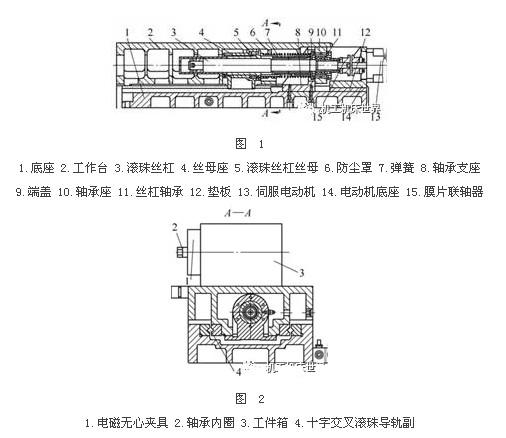 3mz205d数控轴承内圆磨床进给工作台结构和装配工艺改进