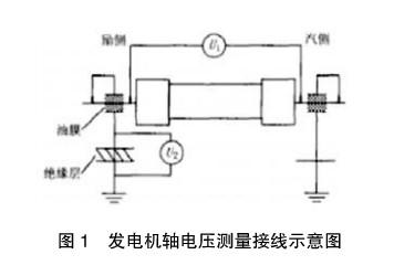 (1)由于发电机的定子铁芯材质导磁率及安装工艺,转子同心度等方面