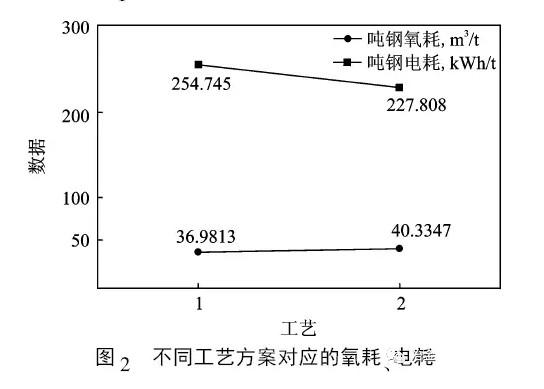 ,加快钢水脱碳、脱磷速度,在保证钢液氧化性、磷成分符合工艺要求的前提下,缩短冶炼周期;由于供氧强度的提高,氧化反应的程度相对加深,从而导致了吨钢氧耗的增加;同样由于供氧强度和效率的提高,电弧炉中铁水氧化供热量增加,同时由于冶炼效率的提高,减少了热损失,均是电耗降低的原因。   另外,水冷氧枪冶炼存在炉壁、炉盖的溅钢问题,分析认为炉壁、炉盖是否溅钢主要取决于炉渣的流动性。吹炼初期,铁水中的Si优先氧化,渣中SiO2浓度迅速上升,同时Fe部分氧化,渣中FeO浓度亦迅速上升,此时熔渣碱度很低,流动性良好,另一方