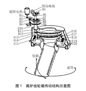 及结构特点     高炉炉顶齿轮箱由上部减速机和水冷齿轮箱两部分组成