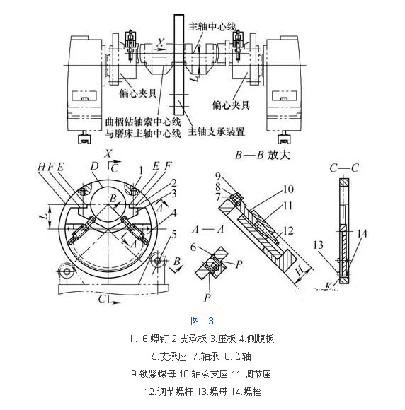 该装置使用时,先将压板、侧腹板及其上面的装置一同卸下,先将支承体穿入曲轴中间的支承主轴颈处,然后将带有支承体的曲轴装夹在偏心夹具的定位瓦上定位,再将曲轴的曲柄销轴颈位置找正并夹紧。将侧腹板及其上面的装置一同装夹在支承体侧端面K处,松开调节螺杆,使轴承支座向下移动,轴承远离曲轴主轴颈,轻轻夹紧压板,使该装置与曲轴主轴颈固定在一起,然后再找正该装置左右位置,使该装置中心线在曲轴主轴颈中心线与曲柄销轴颈中心线所组成的平面内,夹紧压板。再调整支承座的左右两个支承轮,使该装置中心线与磨床主轴中心线在同一中心线上
