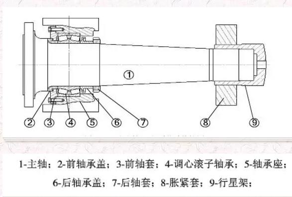 四、分析过程   风电机组中主轴承受的载荷来源主要有风机叶片及轮毂的重力载荷、主轴的自重载荷、主轴轴承的支撑力和推止力、风通过叶片以及轮毂作用在主轴上的惯性载荷及气动载荷等,因此主轴需要承受径向力和风力产生的轴向力。除此之外,由于风机工作环境的特殊性,随着风速的骤变,还会产生轴向冲击。风机主轴轴承内圈通过过盈配合与风机主轴安装在一起,轴承外圈固定在机架的专用支座上,所承受的轴向力由主轴的轴肩施加在轴承内圈的端面上。   支撑主轴的关键部件就是滚动轴承。处于变化载荷的情况下,风电机组主轴的轴向偏移,可能