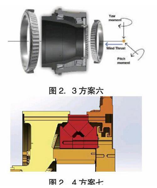 由于风力发电机组结构的柔性化,工况的复杂化,主轴轴承的设计已成为