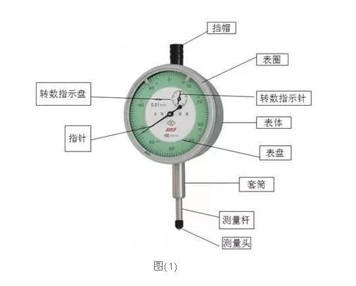 刻度盘在圆周上有100个等分格,各格的读数值为0.01mm.