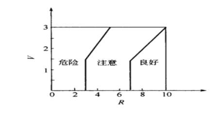 在内,外圈之间加1v左右的直流电压,通过测量轴承处的电压降来确定其