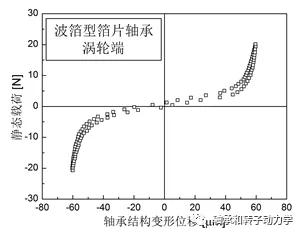 气体箔片轴承径向间隙的测量方法